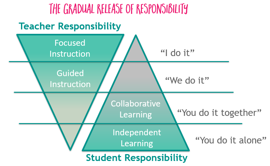 The gradual release of responsibility in reading workshop