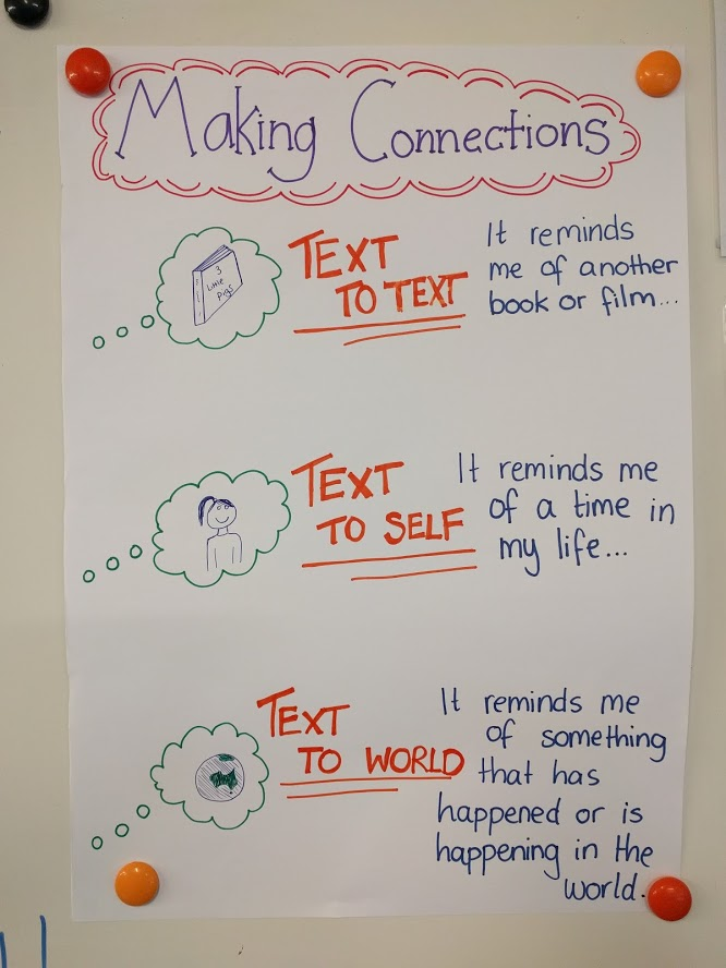 Making connections reading comprehension anchor chart example