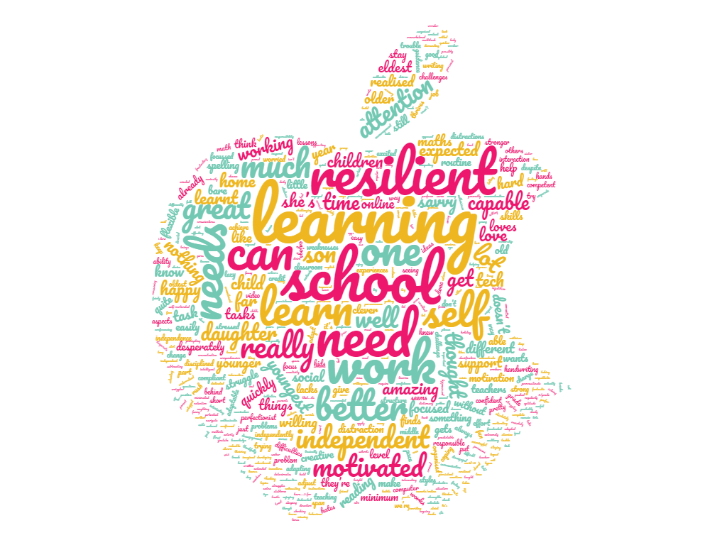Parents thoughts remote learning