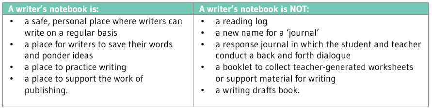 Writer's notebook guidelines