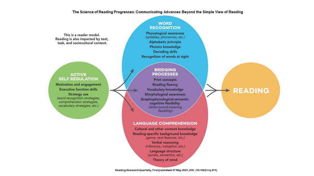 Science of reading comprehension model Nell Duke